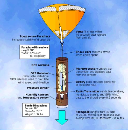 Dropsonde sous parachute. Crédits : ill. NASA.